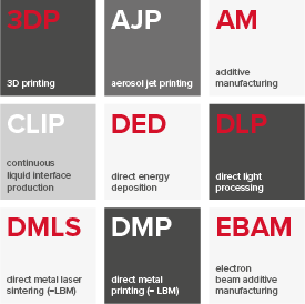 Common Additive Manufacturing abbreviations @ Sirris