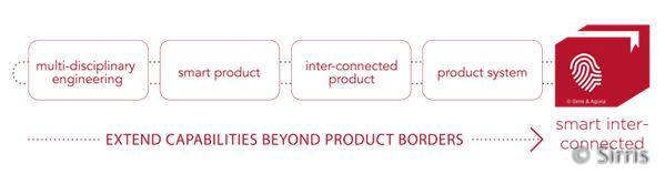 Smart interconnected products